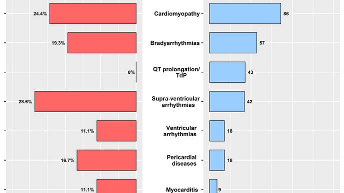 Analysis Reveals Heart-Related Side Effects of Hydroxychloroquine & Chloroquine